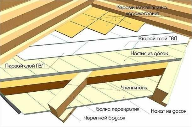 Конструкция основания под плитку: для придания поверхности жесткости используется ГВЛ