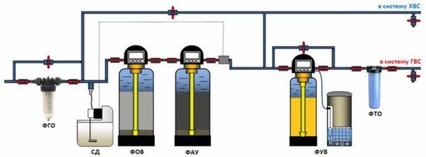 Система очистки, включающая фильтр-обезжелезиватель