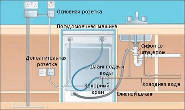 Подключение посудомоечной машины к канализации через сифон