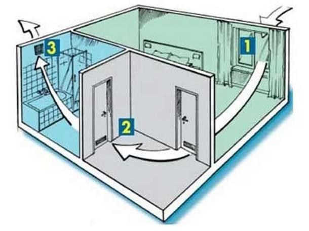 Принцип работы естественной вентиляции в квартире