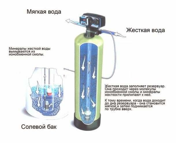 Принцип действия ионообменного устройства