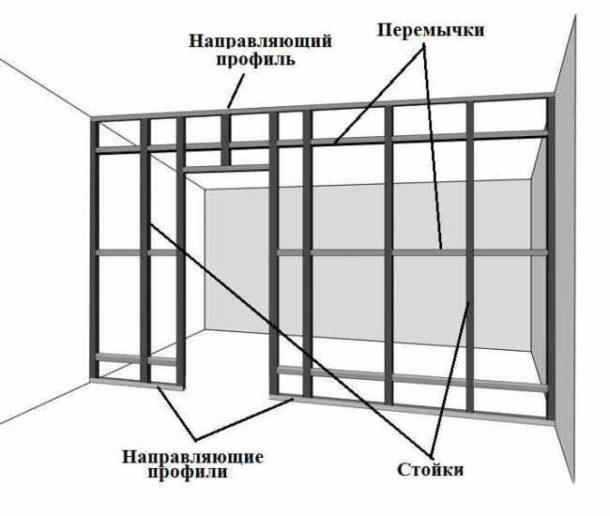 Схема каркаса перегородки