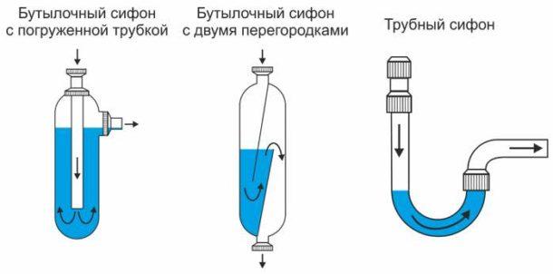 Некоторые разновидности устройств слива воды