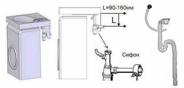 Широкая раковина и стиральная машина с небольшой глубиной позволяют использовать обычный бутылочный сифон