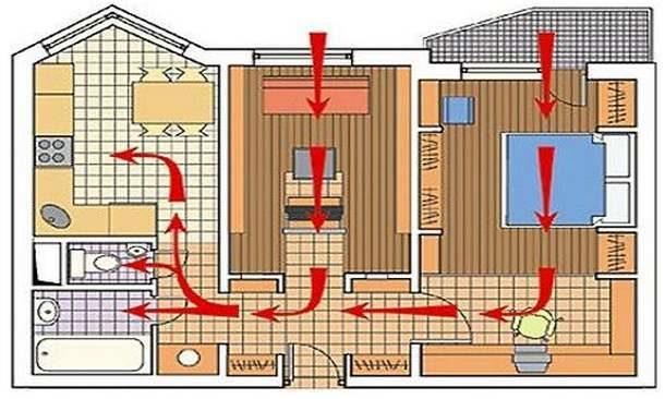Вентиляция в квартире: схема движения воздуха