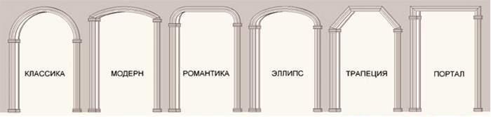 Как сделать прямоугольную арку в дверном проеме