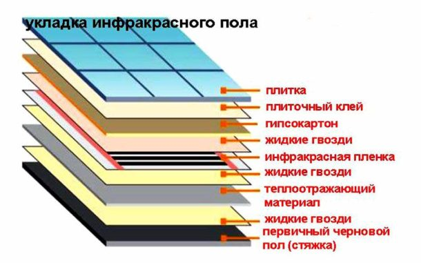 Схема укладки пленочного обогрева под плитку