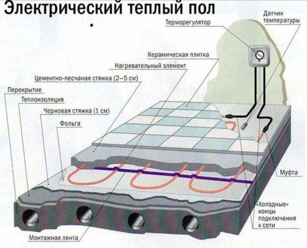 Схема укладки нагревательных элементов под плитку
