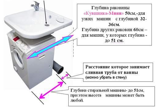 """Правила установки """"кувшинки"""" и стиральной машинки"""