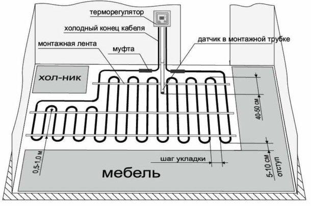 Схема укладки кабельного электрического пола