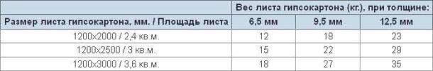 Таблица средних значений веса одного гипсокартонного илста