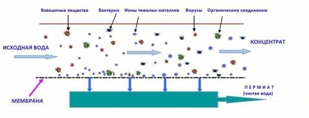 Технология обратного осмоса - передовой метод очистки питьевой воды