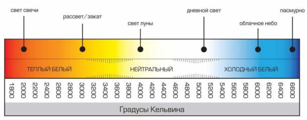 Линейка цветовой температуры