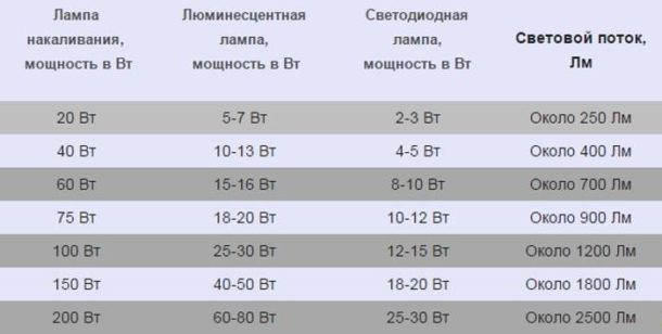 Таблица интенсивности светового потока для разных ламп
