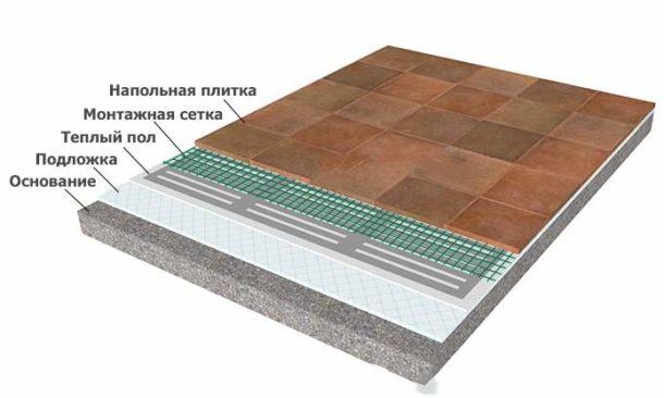 Технология укладки нагревательной пленки под плитку