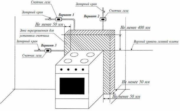 Схема установки кухонной плиты