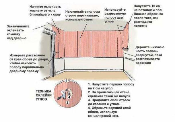 Порядок оклейки комнаты