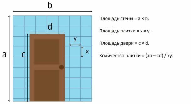 Еще один способ подсчета числа элементов для стены с дверью