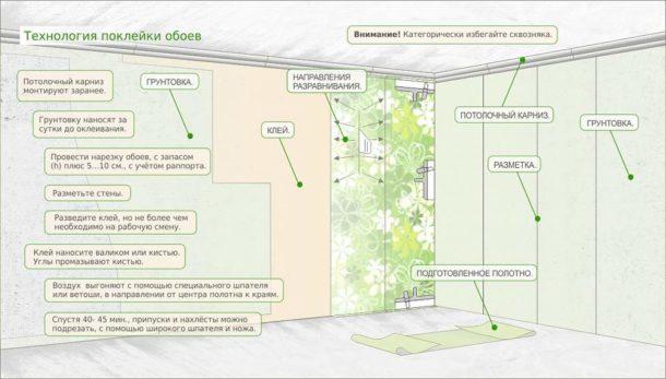 Как клеить флизелиновые обои метровые на стены