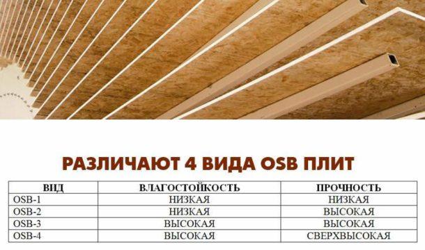 Разновидности и характеристики ориентированно-стружечных плит