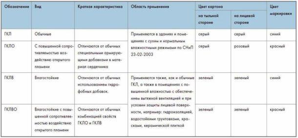 Особенности разных видов гипсокартона