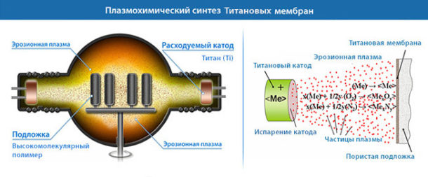 Плазмосинтез