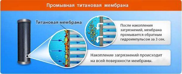 Промывная мембрана из титана
