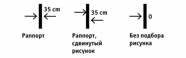 Обозначение раппорта