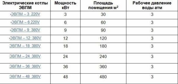 Таблица соотношения мощности устройства и размеров помещения