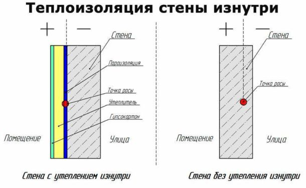 Смещение точки росы при внутренней теплоизоляции