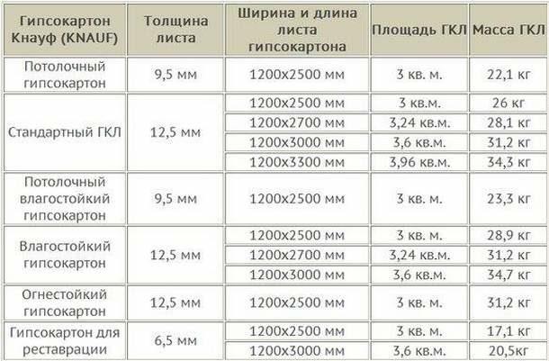 Таблица веса одного листа