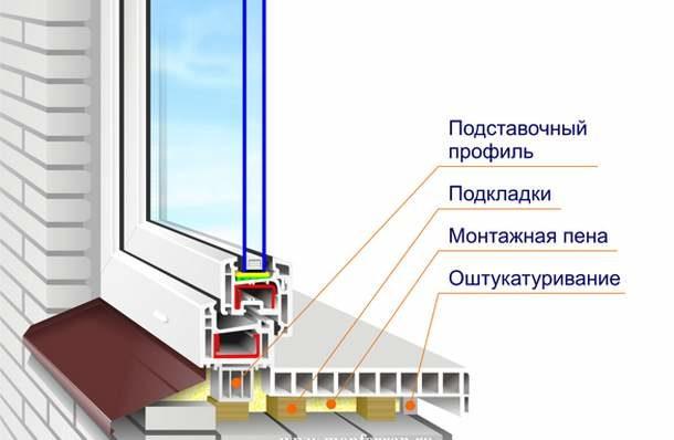 Профиль подставочный в конструкции окна