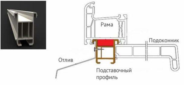 Схема крепления подоконника и отлива