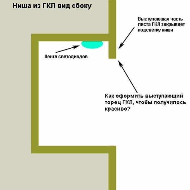 Схема ниши с бортиком