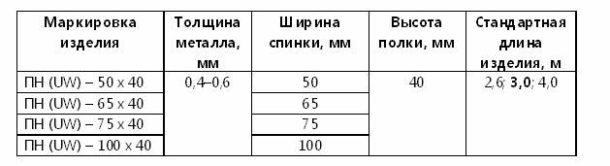 Таблица параметров ПН