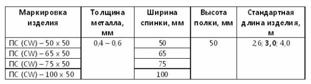 Таблица параметров CW