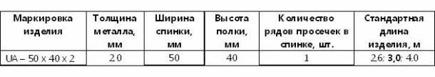 Параметры UA
