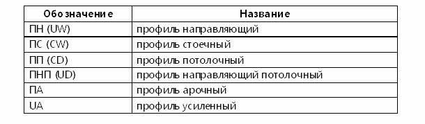 Названия и обозначения элементов каркаса