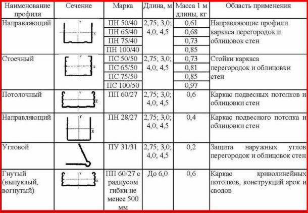 Типы профиля: таблица