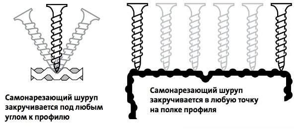 Закручивание шурупа в деталь с рифленой поверхностью