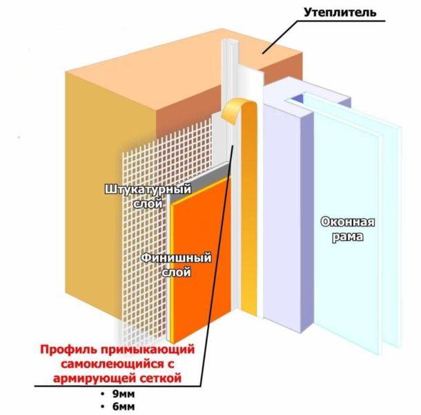 Схема окна с откосом и установленной примыкающей планкой