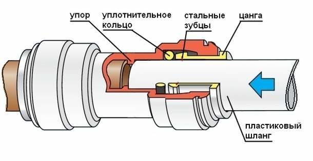 Подсоединение трубки