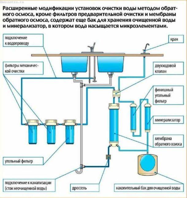 Схема системы с минерализатором