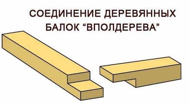 """Соединение """"вполдерева"""""""
