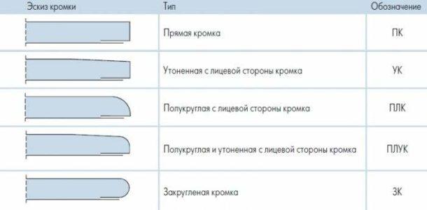 Типы кромок ГКЛВ