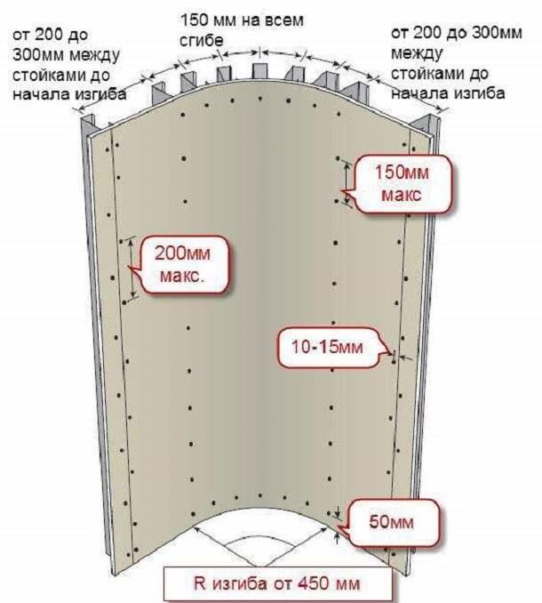 Схема точек крепления гипсокартона для криволинейной конструкции