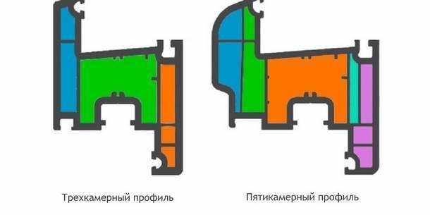 Трехкамерный и пятикамерный: разница