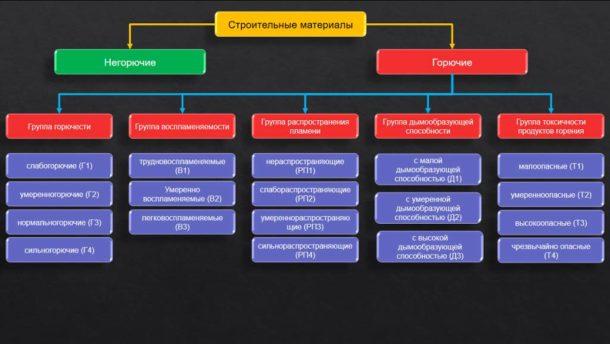 Таблица горючести материалов