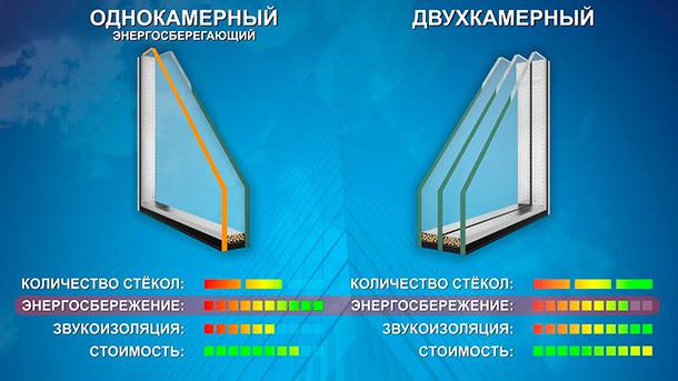 Энергоэффективное стекло