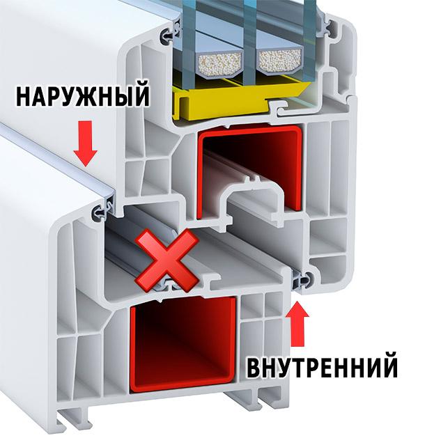 1 наружный и 1 внутренний контур